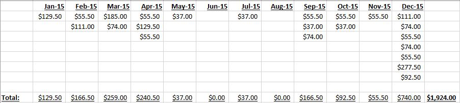 CPSB-PRR-invoices-2015